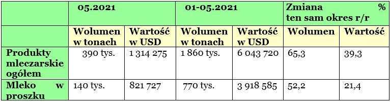 Rośnie eksport do Chin polskiego mleka i produktów mleczarskich